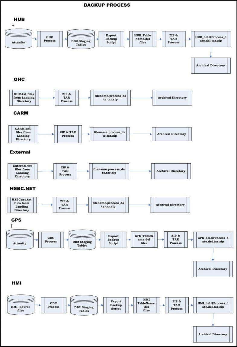 2.2 System flow chart The following figure illustrates the system flow chart diagram for backup and