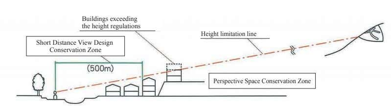 Buildings exceeding the height regulations Height limitation line Short Distance View Design Conservation Zone
