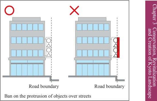 Chapter 3 Conservation, and Creation of Revitalization Kyoto Landscape Road boundary Road boundary Ban on