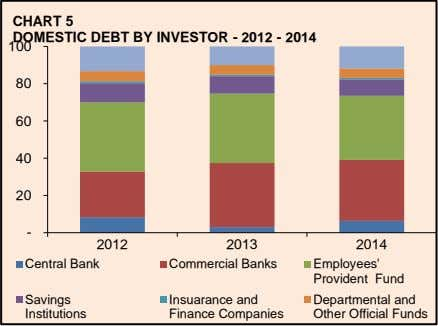 CHART 5 DOMESTIC DEBT BY INVESTOR - 2012 - 2014 100 80 60 40 20
