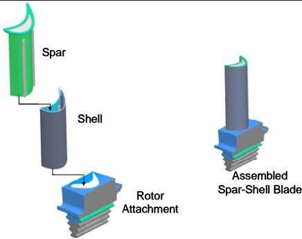 Spar Spar Shell Shell Assembled Assembled Spar-Shell Blade Spar-Shell Blade Rotor Rotor Attachment Attachment