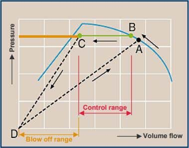 Control range Volume flow Blow off range Pressure