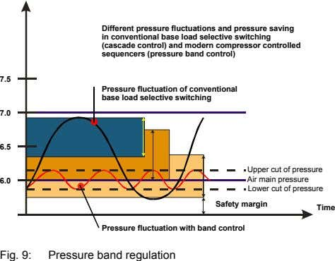 Different pressure fluctuations and pressure saving in conventional base load selective switching (cascade control) and