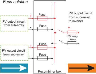 Fuse solution - + PV output circuit Fuse + PV output circuit from sub-array from