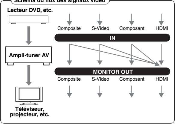 Lecteur DVD, etc. Composite S-Video Composant HDMI IN Ampli-tuner AV MONITOR OUT Composite S-Video Composant