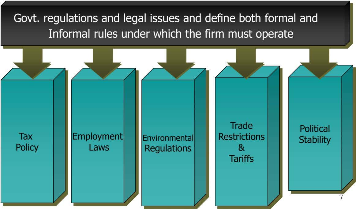 Govt. regulations and legal issues and define both formal and Informal rules under which the firm