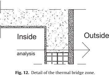 Insi de Outside analysis Fig. 12. Detail of the thermal bridge zone.