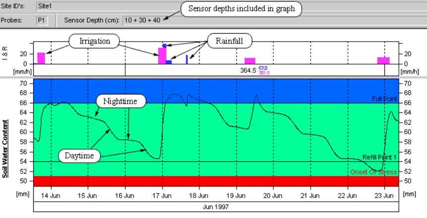 a picture of soil water changes occurring in the profile. This summed graph shows the moisture