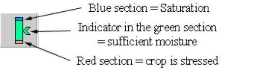 graph. A trained agronomist should set these positions. If the soil moisture gauge pointer is: in
