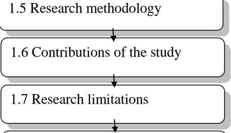 1.5 Research methodology 1.6 Contributions of the study 1.7 Research limitations