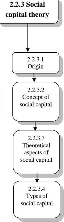2.2.3.1 Origin 2.2.3.2 Concept of social capital 2.2.3.3 Theoretical aspects of social capital 2.2.3.4 Types