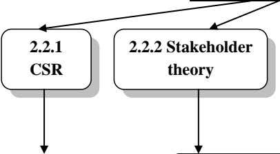 2.2.1 CSR 2.2.2 Stakeholder theory
