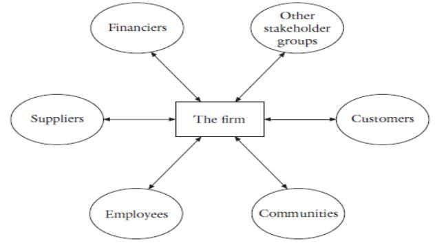 a range of firm – stakeholder relationships. Figure 2.4 Hub and spoke stakeholder diagram Source: Bowie
