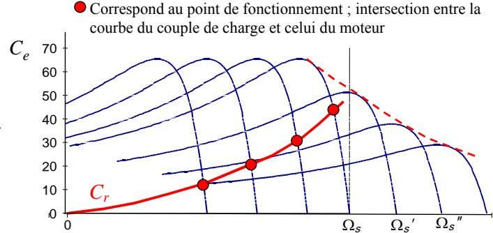 Correspond au point de fonctionnement ; intersection entre la courbe du couple de charge et
