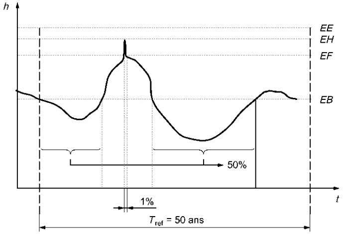 NF P 94-262 Figure 5.2.3 - Representation of water levels EB, EF, EH and EE 36
