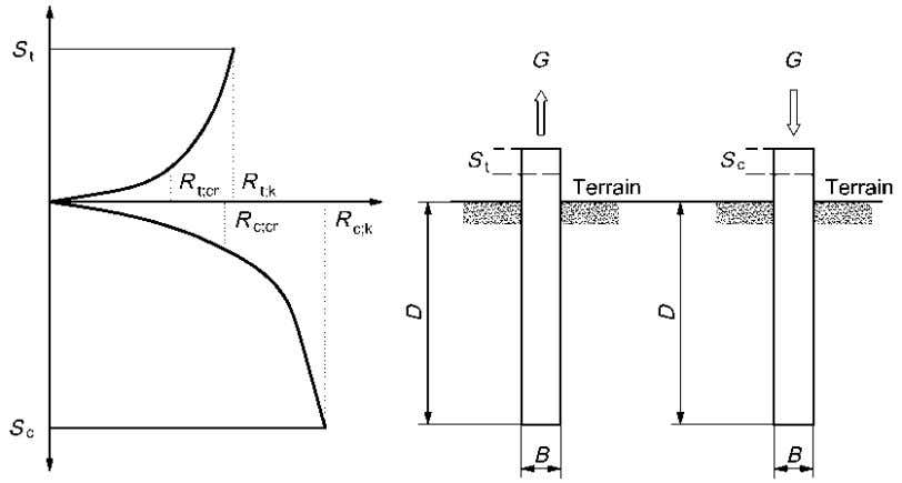 NF P 94-262 — a tensile limit resistance Rt, — Rt a tensile creep load; cr.
