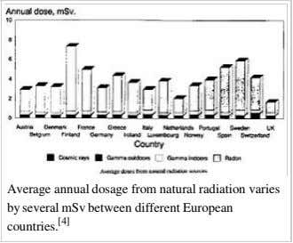 Average annual dosage from natural radiation varies by several mSv between different European countries. [4]
