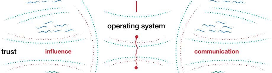 operating system trust influence communication