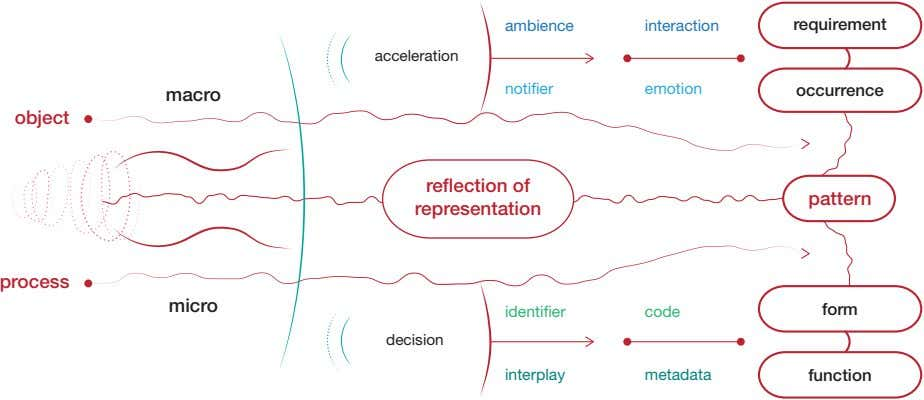 ambience interaction requirement acceleration noti er emotion occurrence macro object reflection of