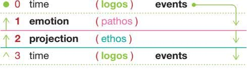 0 time ( logos ) events 1 emotion ( pathos ) 2 projection ( ethos