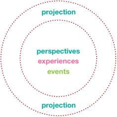 projection perspectives experiences events projection