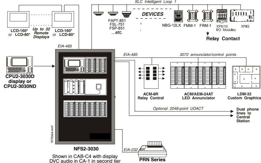 FAPT-851 FSL-751 NBG-12LX FMM-1 FRM-1 FSP-851 . etc. CPU2-3030D display or CPU2-3030ND NFS2-3030 Shown in