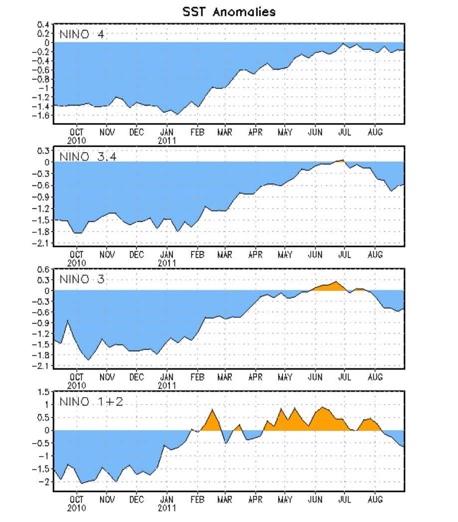 Figure 2. Time series of area-averaged sea surface temperature (SST) anomalies (°C) in the Niño