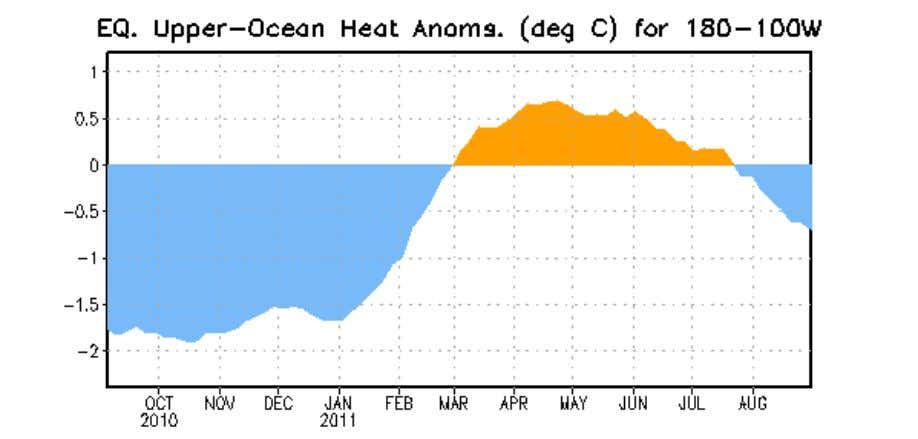 Figure 3. Area-averaged upper-ocean heat content anomaly (°C) in the equatorial Pacific (5°N-5°S, 180º- 100ºW).