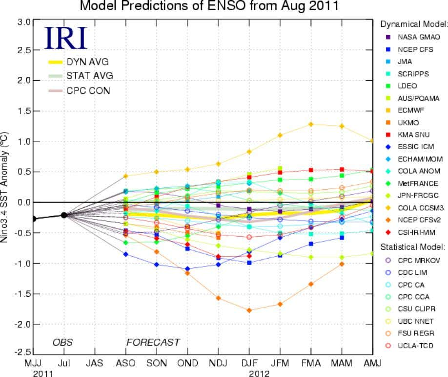 Figure 6. Forecasts of sea surface temperature (SST) anomalies for the Niño 3.4 region (5°N-5°S,