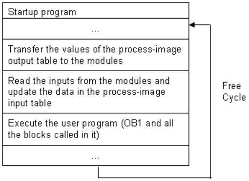 immediately to peripheral output memory. The following diagram illustrates the order of activities in the scan