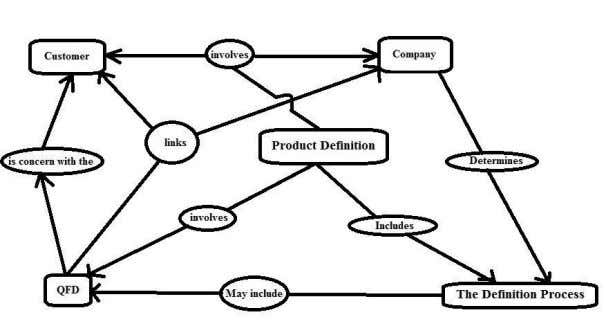 3. Write about product definition and process involved in defining the product A product can be