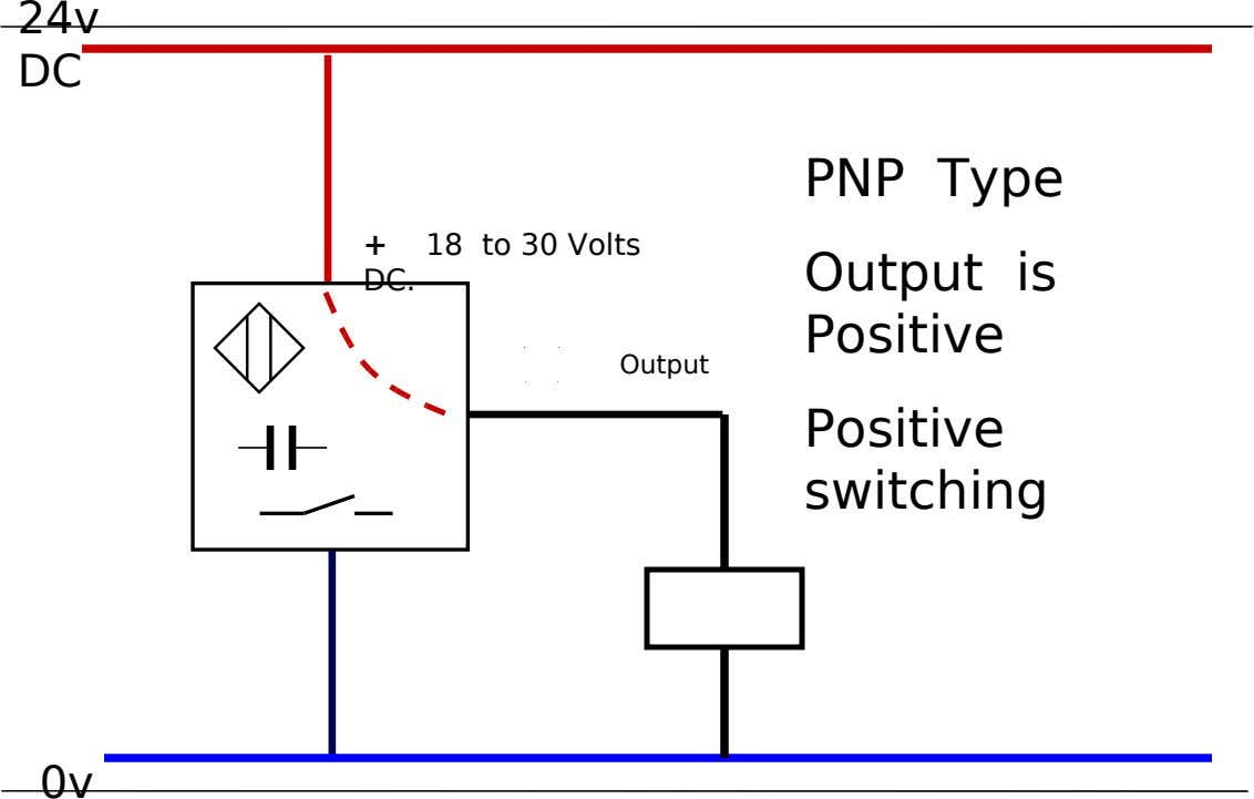 24v DC + 18 to 30 Volts PNP Type Output is DC. Output Positive Positive switching