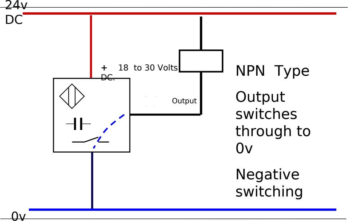 24v DC + 18 to 30 Volts NPN Type DC. Output Output switches through to 0v