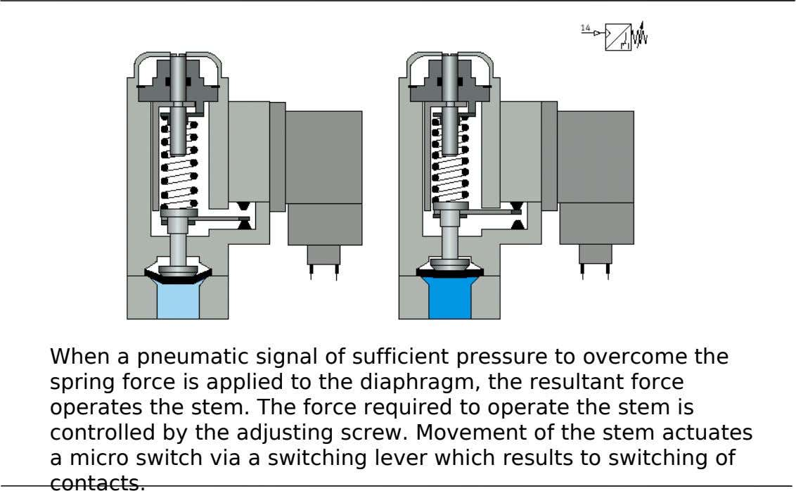 When a pneumatic signal of sufficient pressure to overcome the spring force is applied to the