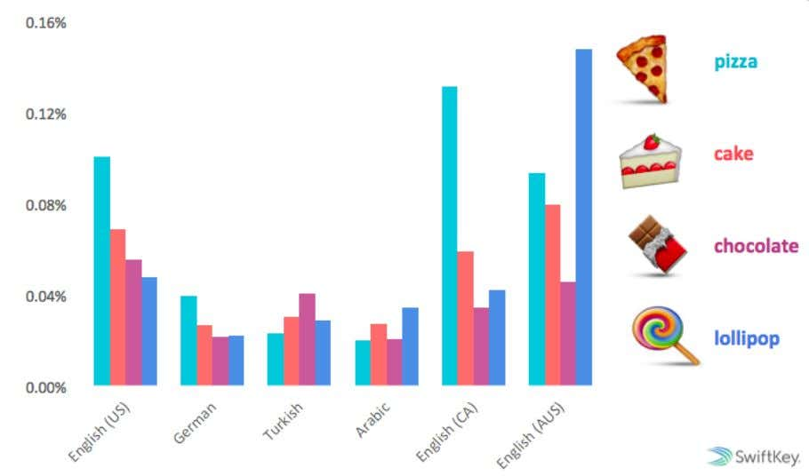 Least: French, US Spanish and Vietnamese with 1-2% JUNK FOOD Percentage of total emoji used in