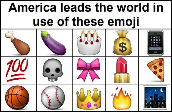 America leads the world in use of these emoji
