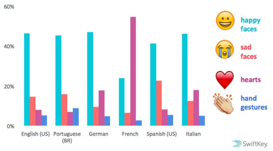 EMOJI SENTIMENT Emoji Report, April 2015 Percentage of total emoji used in each language that represent