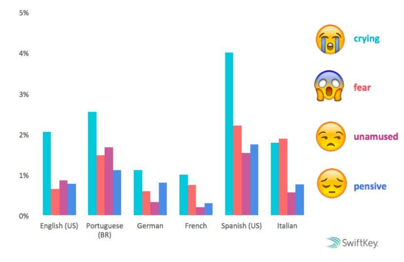 language that represent various happy emotions TOP SAD FACES Percentage of total emoji used in each