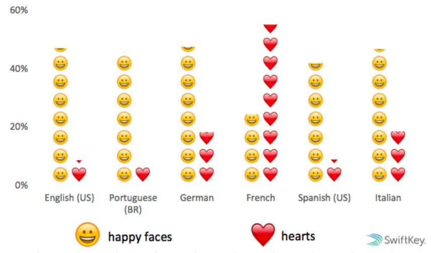 Emoji Report, April 2015 HAPPY FACE vs HEART EMOJI Percentage of total emoji used in each