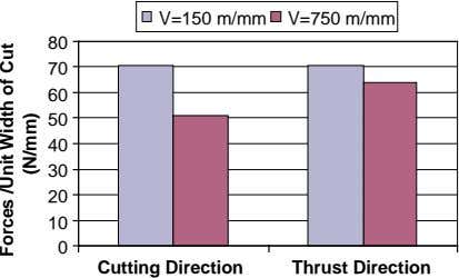 V=150 m/mm V=750 m/mm 80 70 60 50 40 30 20 10 0 Cutting Direction