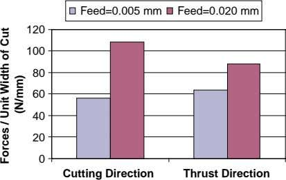 Feed=0.005 mm Feed=0.020 mm 120 100 80 60 40 20 0 Cutting Direction Thrust Direction