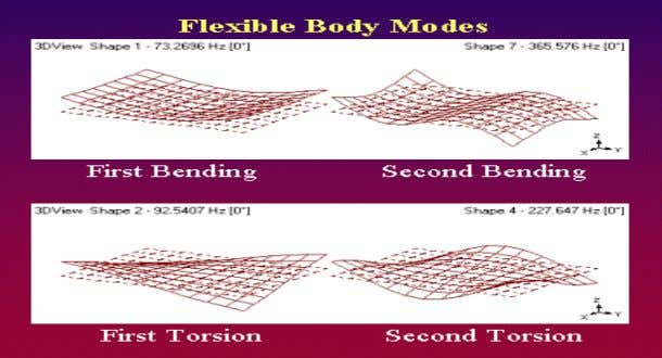  Modes (or resonances) are inherent properties of a structure. Resonances are determined by the material