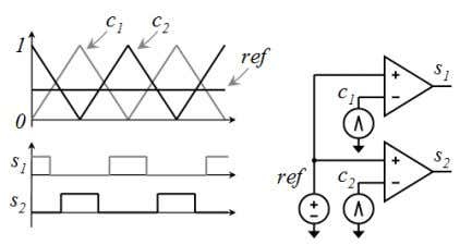 the current in both inductors cancel each other, see Fig 18. Fig. 21. Interleaved PWM scheme.