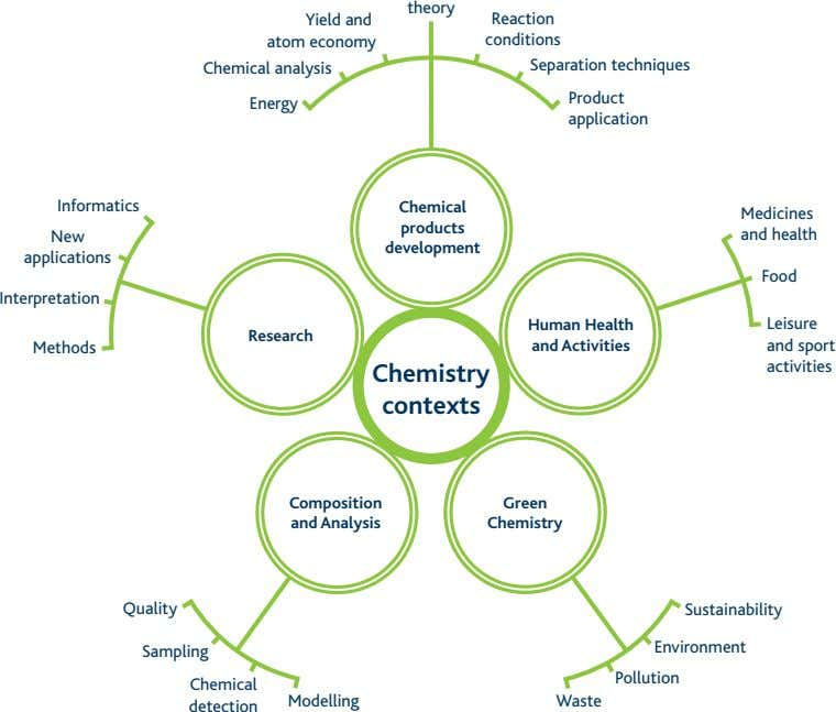 theory Yield and atom economy Chemical analysis Reaction conditions Separation techniques Product Energy
