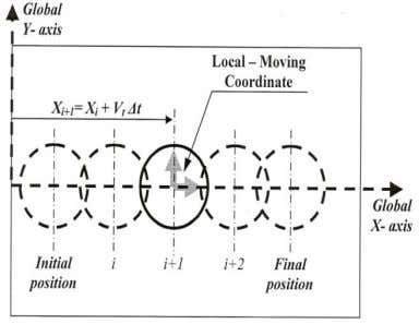 No.1 Fig.1. Schematic representation of the FSW process Fig.2. Local Coordinates and Laser Beams Related to
