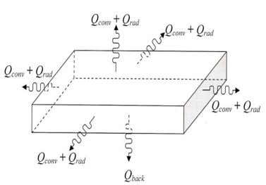 Fig.6. Thermal Boundary Conditions.