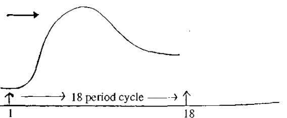 lime going up. Bearish Cycle -- High Translation to Left CYCLE CREST FAR TO THE LEFT