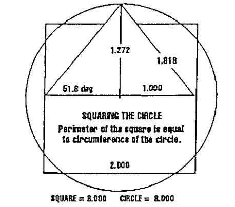mathematically the square root of 1.618. Squaring the Circle A hypotenuse calculation for a right-angled triangle