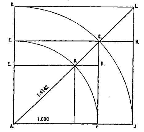 of any square relates as 1.4142:1.000 with its side. Expanding a square by the ratio of