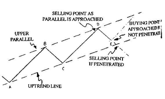 theory of parallel channels. PRACTICAL USE OF TREND LINES From this one page in Gartley's book,